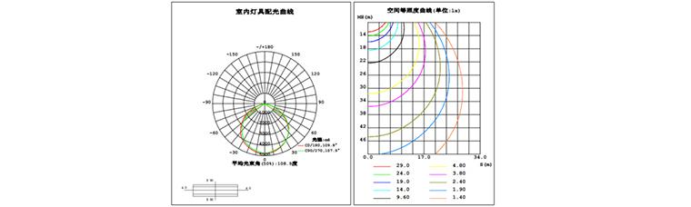 LED隧道灯系列Ⅲ32